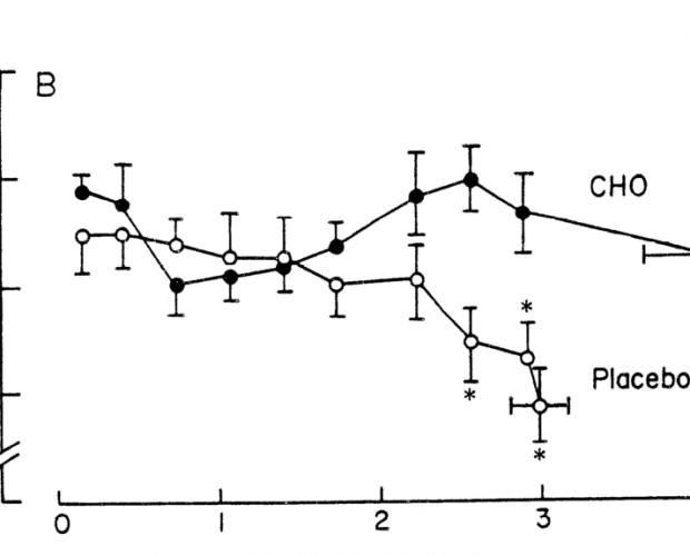 Coyle 1986 CHO oxidation